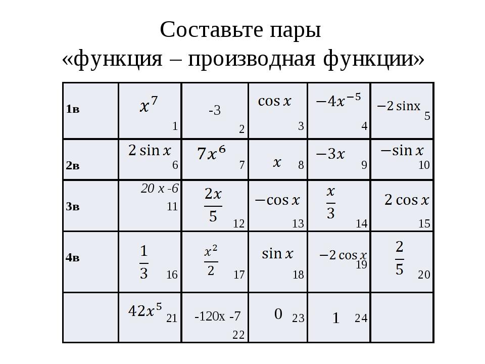 Правила дифференцирования 1. 2. 3. 4.
