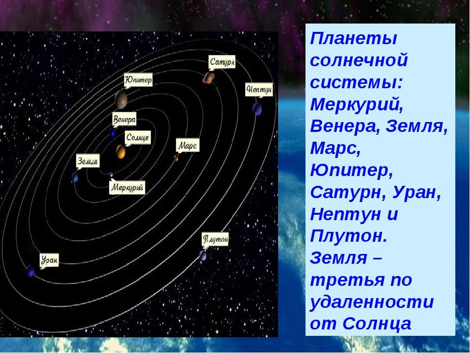 Планеты солнечной системы: Меркурий, Венера, Земля, Марс, Юпитер, Сатурн, Ура...