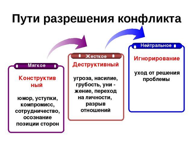 Пути разрешения конфликта Жесткое Нейтральное Деструктивный угроза, насилие,...