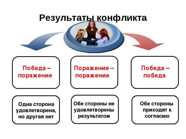 Результаты конфликта Победа – поражение Победа – победа Одна сторона удовлетв...