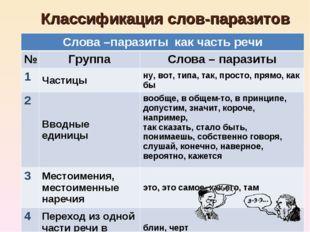 * Классификация слов-паразитов Слова –паразиты как часть речи №ГруппаСлова
