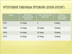 годыМорковь витаминная (кол-во)Лук репчатый (Кол-во)Свекла цилиндра (кол-в