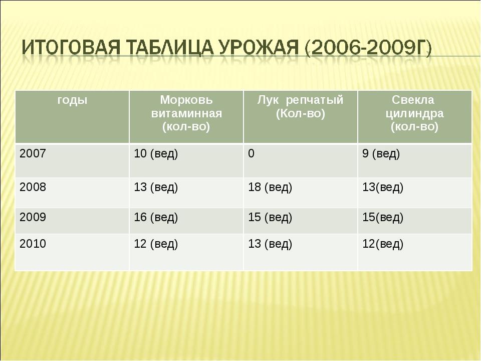 годыМорковь витаминная (кол-во)Лук репчатый (Кол-во)Свекла цилиндра (кол-в...