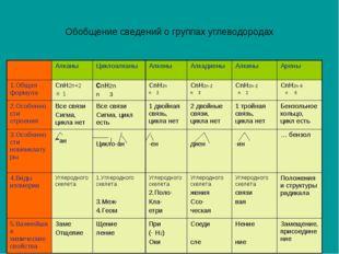 Обобщение сведений о группах углеводородах АлканыЦиклоалканыАлкеныАлкадие