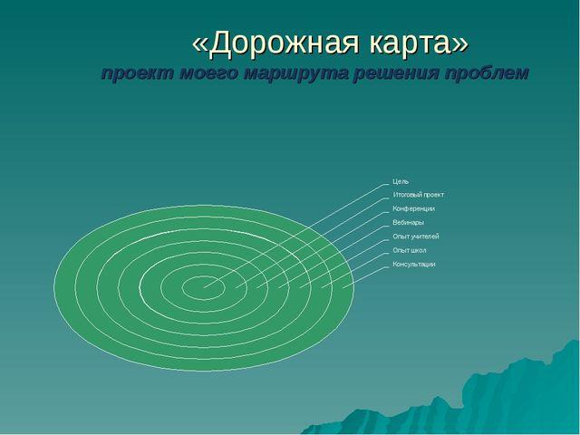 «Дорожная карта» проект моего маршрута решения проблем