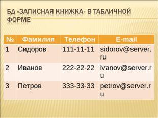 №ФамилияТелефонE-mail 1Сидоров111-11-11sidorov@server.ru 2Иванов222-2