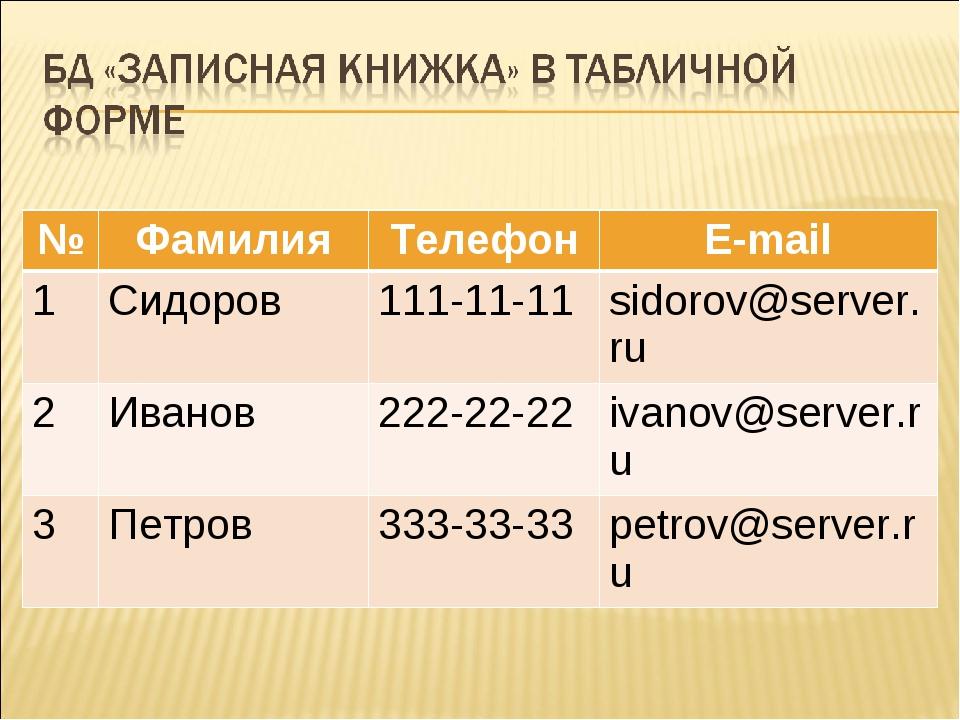 №ФамилияТелефонE-mail 1Сидоров111-11-11sidorov@server.ru 2Иванов222-2...