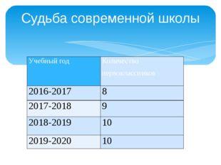 Судьба современной школы Учебный год Количество первоклассников 2016-2017 8 2