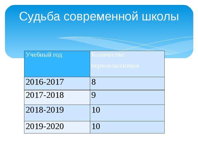 Судьба современной школы Учебный год Количество первоклассников 2016-2017 8 2...