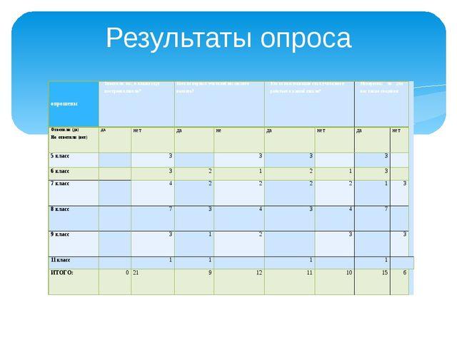 Результаты опроса   опрошены Знаете ли вы, в каком году построена школа? Ко...