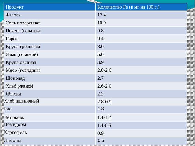 Продукт Количество Fe (в мг на 100 г.) Фасоль 12.4 Соль поваренная 10.0 Пече...