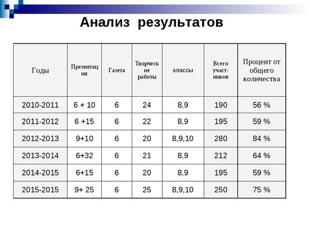 Анализ результатов ГодыПрезентацияГазетаТворческие работыклассыВсего уча...