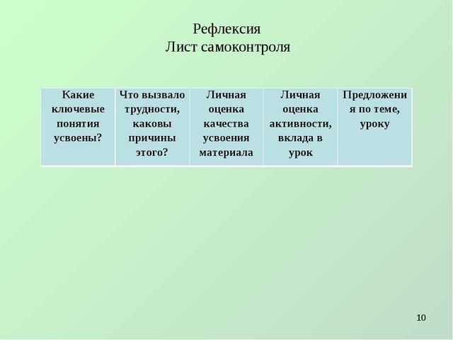 Рефлексия Лист самоконтроля * Какие ключевые понятия усвоены?Что вызвало тру...