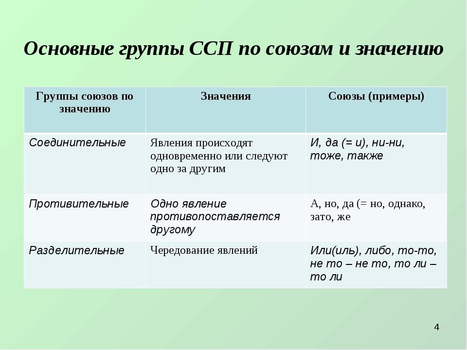 Основные группы ССП по союзам и значению * Группы союзов по значению Значени...