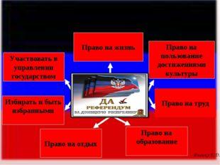 Участвовать в управлении государством Право на жизнь Избирать и быть избранны