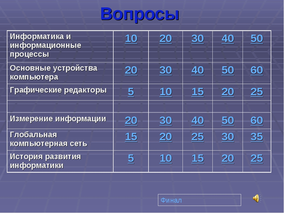 Вопросы Финал Информатика и информационные процессы1020304050 Основные у...