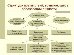 Структура препятствий, возникающих в образовании личности Материальные Субъек