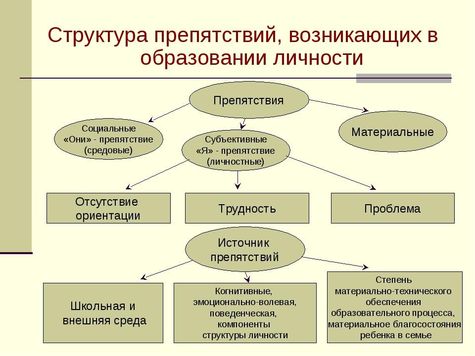 Структура препятствий, возникающих в образовании личности Материальные Субъек...