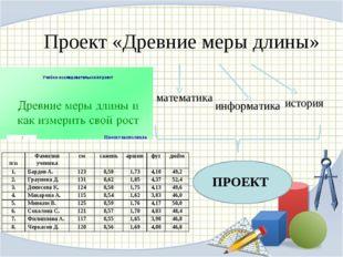 Проект «Древние меры длины» математика информатика история ПРОЕКТ №п/пФамили