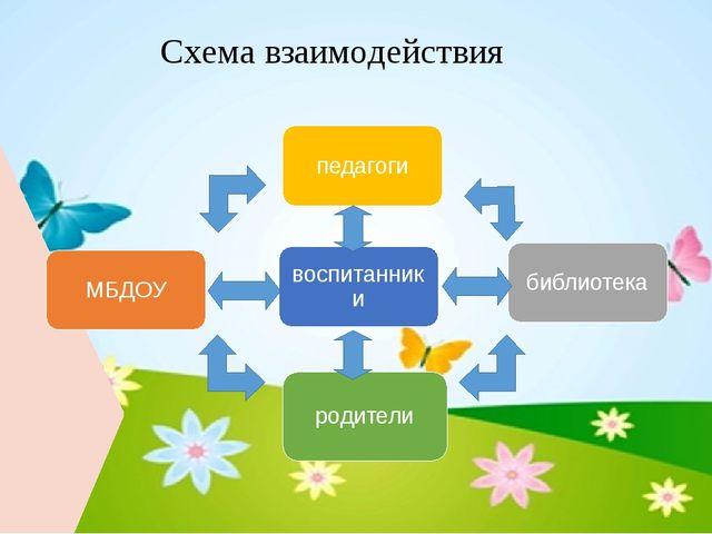 Схема взаимодействия МБДОУ библиотека педагоги воспитанники родители