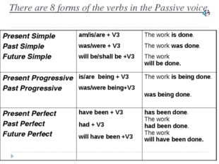 There are 8 forms of the verbs in the Passive voice. Present Simple Past Simp