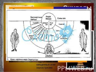 Реформа Заратуштры В VII-VI вв. до н.э. великий пророк Заратуштра реформирова