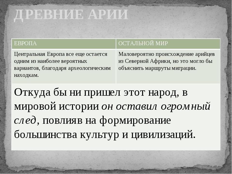 ДРЕВНИЕ АРИИ ЕВРОПА ОСТАЛЬНОЙ МИР Центральная Европа все еще остается одним и...