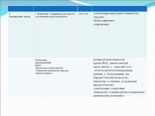 3. Формирующий период 7. Мониторинг -координация деятельности; -отслежив