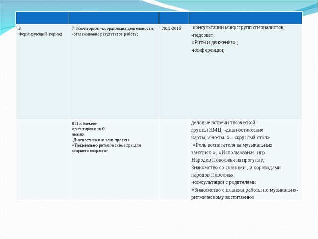 3. Формирующий период 7. Мониторинг -координация деятельности; -отслежив...