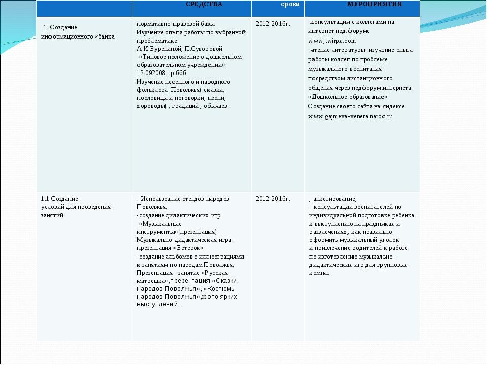 СРЕДСТВАсрокиМЕРОПРИЯТИЯ 1. Создание информационного «банканормативно-пра...