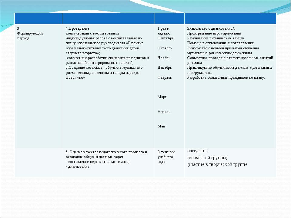 3. Формирующий период 4.Проведение консультаций с воспитателями -индивид...