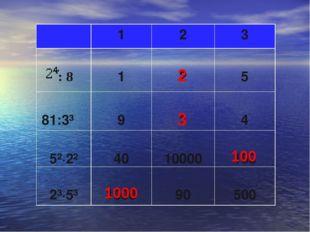 2 3 100 1000 123 : 8 1 2 5 81:3³  9 3 4 5²·2² 40 10000 100 2³·5³