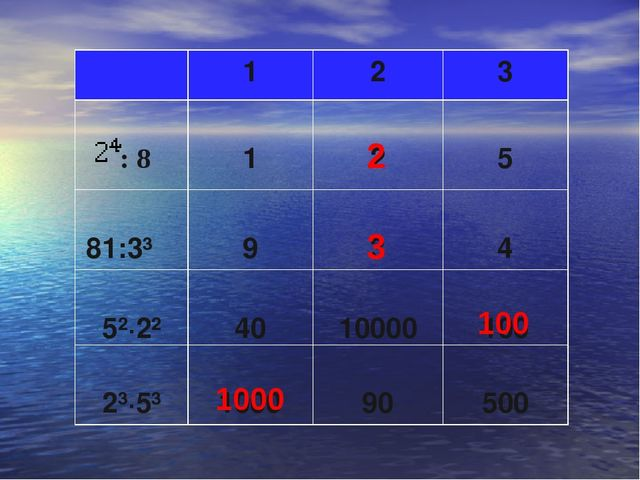 2 3 100 1000 123 : 8 1 2 5 81:3³  9 3 4 5²·2² 40 10000 100 2³·5³...
