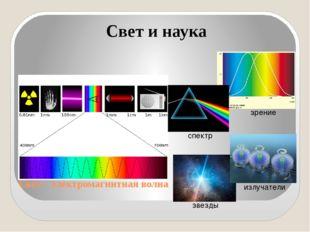 Свет – электромагнитная волна Свет и наука спектр звезды зрение излучатели