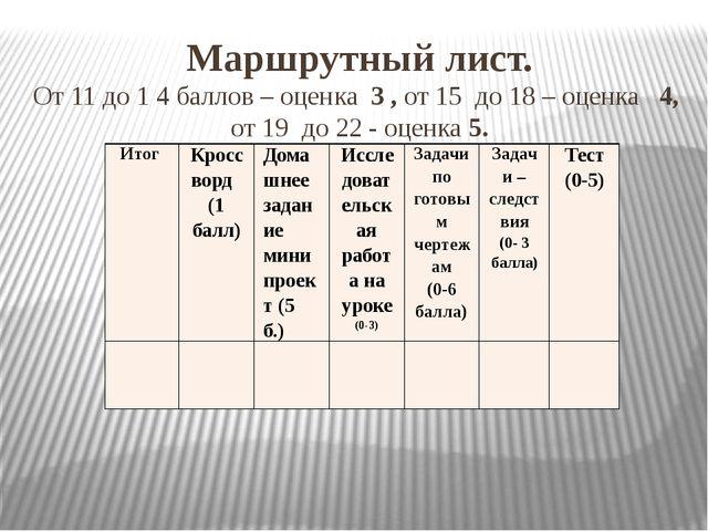 Маршрутный лист. От 11 до 1 4 баллов – оценка 3 , от 15 до 18 – оценка 4, от...
