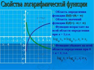y = logax a > 1 y = logax 0< a < 1 1. Область определения функции:D(f)=(0;+ 