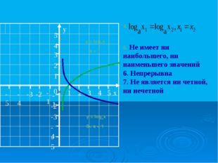 y = logax a > 1 y = logax 0< a < 1 4. 5. Не имеет ни наибольшего, ни наименьш