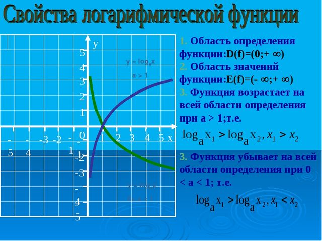 y = logax a > 1 y = logax 0< a < 1 1. Область определения функции:D(f)=(0;+ ...