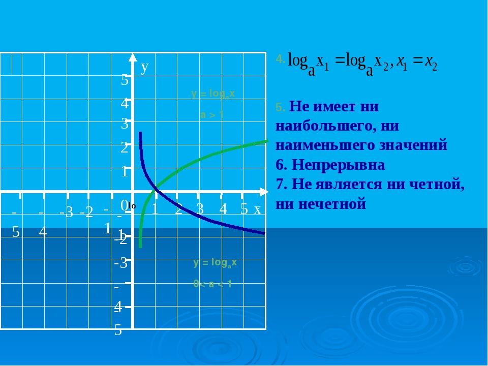 y = logax a > 1 y = logax 0< a < 1 4. 5. Не имеет ни наибольшего, ни наименьш...