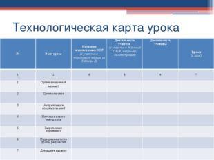 Технологическая карта урока № Этап урока Название используемых ЭОР (с указани