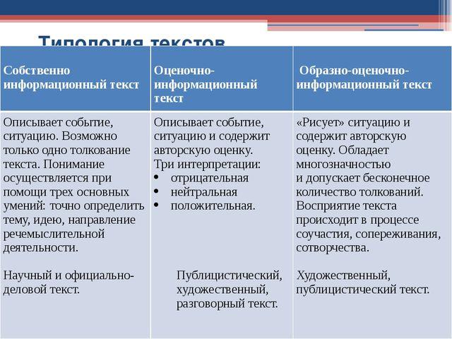 Типология текстов Собственно информационный текст Оценочно-информационный те...
