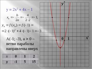 y = 2x2 + 4x – 1 А(-1; -3), a  0 – ветви параболы направлены вверх 0 x y 1