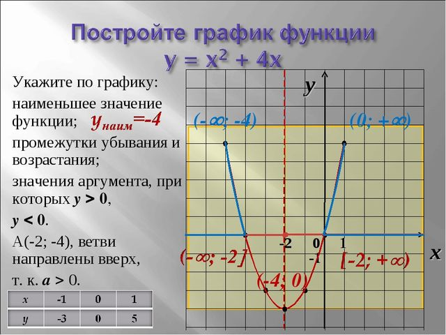 Укажите по графику: наименьшее значение функции; промежутки убывания и возрас...