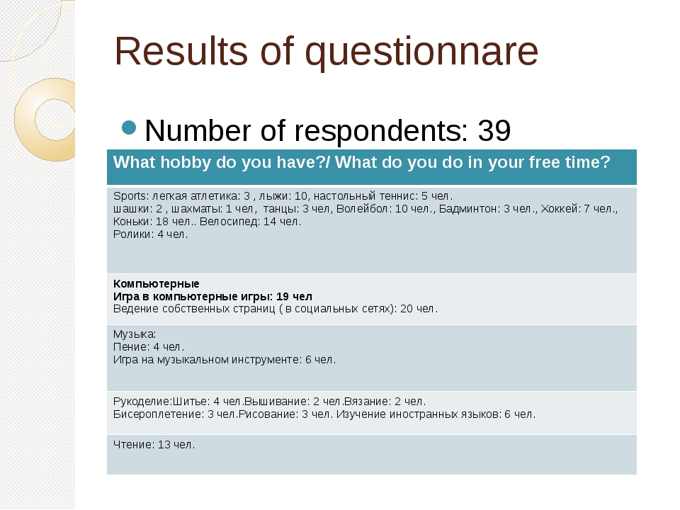 Results of questionnare Number of respondents: 39 What hobby do you have?/ W...
