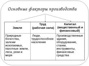Основные факторы производства Земля Труд (рабочая сила) Капитал (вещественный