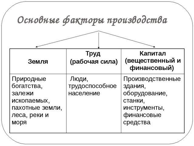 Основные факторы производства Земля Труд (рабочая сила) Капитал (вещественный...
