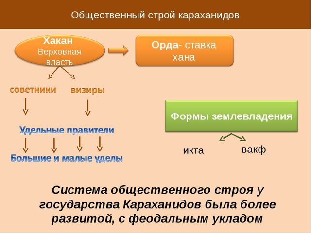 Общественный строй караханидов икта вакф Система общественного строя у госуда...