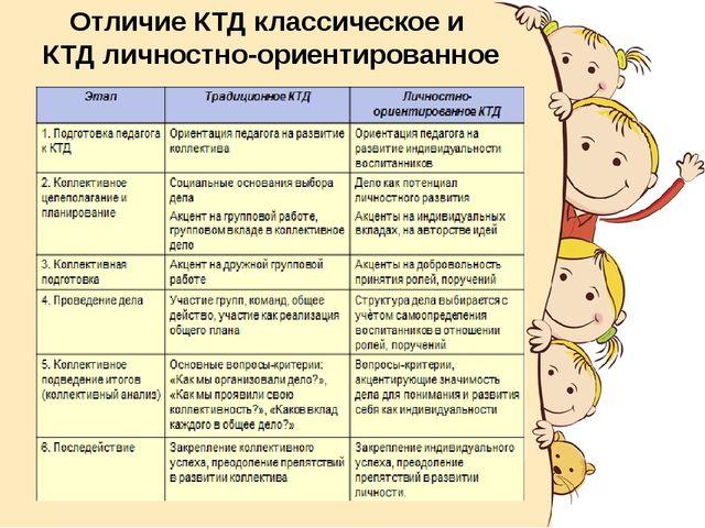 Отличие КТД классическое и КТД личностно-ориентированное
