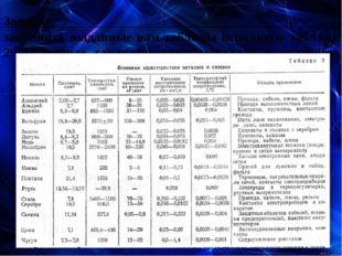 Задание: заполнить выданные вам таблицы использую таблицу 2 «Основные характе