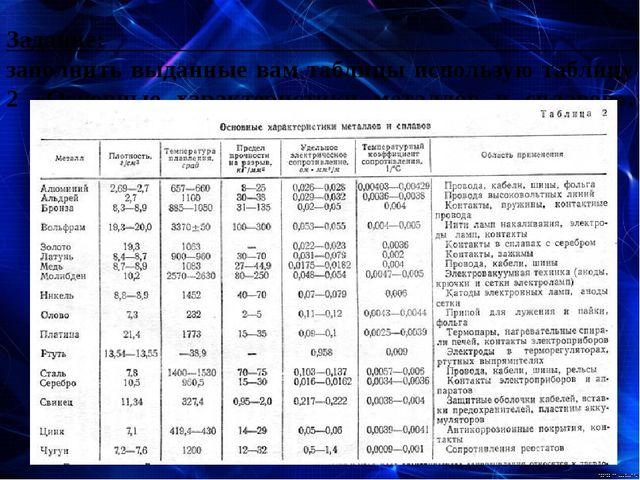 Задание: заполнить выданные вам таблицы использую таблицу 2 «Основные характе...